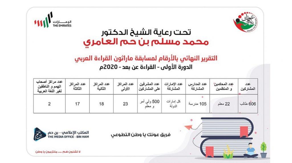 التقرير النهائي لمسابقة ماراثون القراءة العربي
